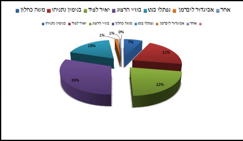 גרף-4תוצאות
