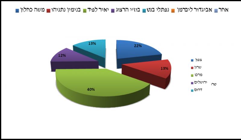 גרף9תוצאות