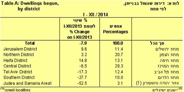 ב-2014 הייתה ירידה של 7.9% בהתחלות בנייה