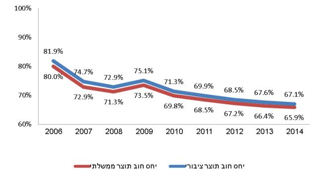 גירעון תקציב המדינה ב-2014 היה 29.9 מיליארד