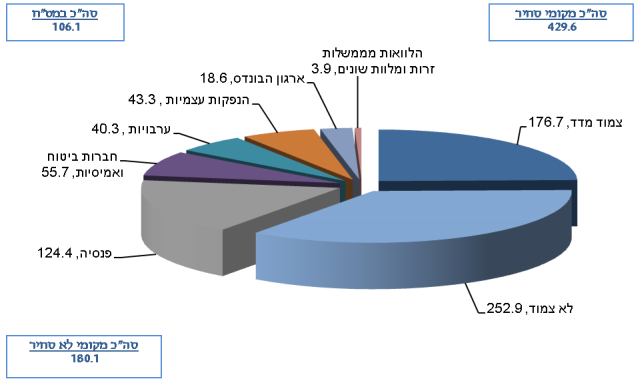החוב הממשלתי עמד בסוף שנת 2014 על 715.8 מיליארד ₪ לעומת 696.3 מיליארד ₪