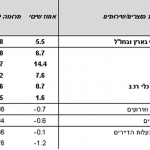 ירידות המדד הכללי פגעו בחסכונות צמודי מדד