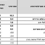 בחודש מאי עלה מדד המחירים לצרכן ב-0.2%