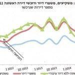אפקט כחלון: גידול של 21% ברכישת דירות חדשות