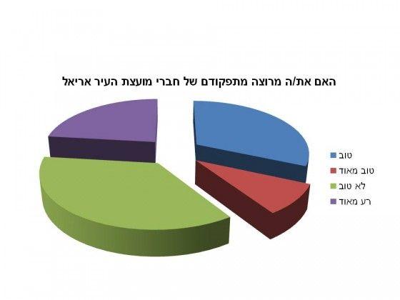 שביעות רצון התושב באריאל  תוצאות המידגם