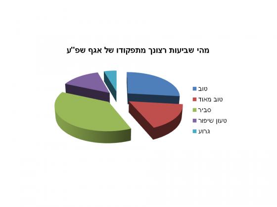 תוצאות המדגם-שביעות רצון התושב באריאל