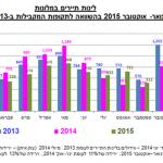 בהשוואה ל-2013 עדיין קיים משבר בתיירות