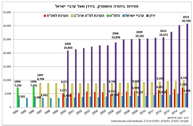 התמותה הערבית ביהודה ושומרון