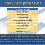 14.411 מיליון יהודים בעולם