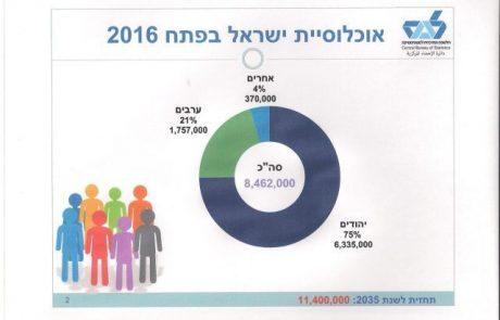 אוכלוסיים ישראל מונה 8.462 מיליון תושבים