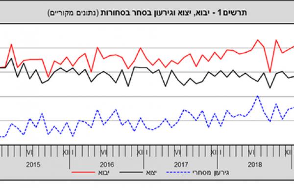 בינואר – יולי השנה גדל הגירעון המסחר