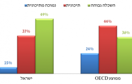 האוכלוסייה בישראל משכילה בהשוואה בינלאומית
