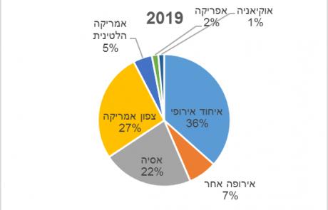 גידול של קרוב ל- 70% ביצוא הישראלי בעשור החולף