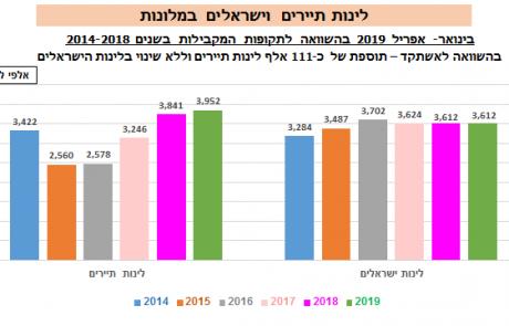 הפסח השפיע השנה על לינות הישראלים והתיירים