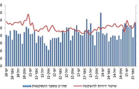 עלייה חדה ברכישת דירות בחודש מאי