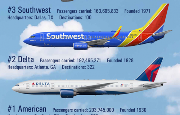 חברות תעופה באמריקה יקבלו סיוע של 58 מיליארד דולר